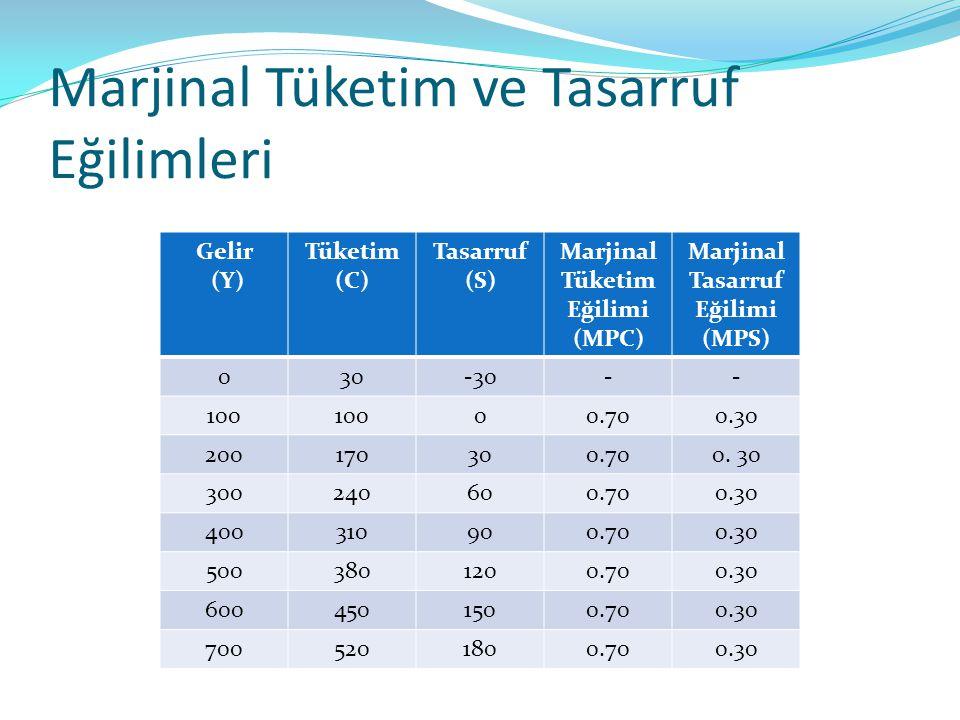 Marjinal Tüketim ve Tasarruf Eğilimleri Gelir (Y) Tüketim (C) Tasarruf (S) Marjinal Tüketim Eğilimi (MPC) Marjinal Tasarruf Eğilimi (MPS) 030-30-- 100