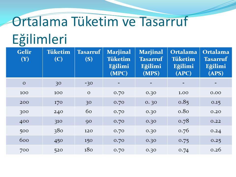 Ortalama Tüketim ve Tasarruf Eğilimleri Gelir (Y) Tüketim (C) Tasarruf (S) Marjinal Tüketim Eğilimi (MPC) Marjinal Tasarruf Eğilimi (MPS) Ortalama Tük