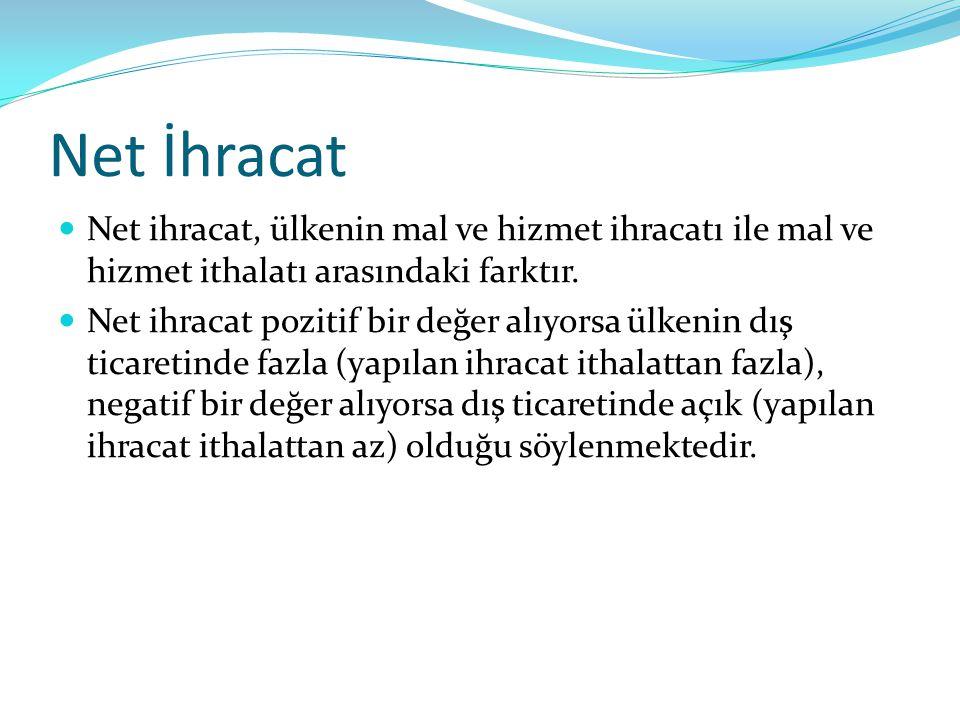 Net İhracat Net ihracat, ülkenin mal ve hizmet ihracatı ile mal ve hizmet ithalatı arasındaki farktır. Net ihracat pozitif bir değer alıyorsa ülkenin