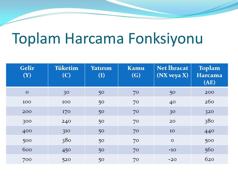 Toplam Harcama Fonksiyonu Gelir (Y) Tüketim (C) Yatırım (I) Kamu (G) Net İhracat (NX veya X) Toplam Harcama (AE) 030507050200 100 507040260 2001705070