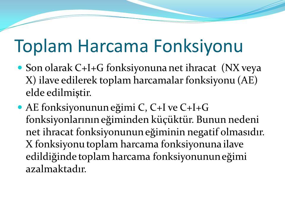 Toplam Harcama Fonksiyonu Son olarak C+I+G fonksiyonuna net ihracat (NX veya X) ilave edilerek toplam harcamalar fonksiyonu (AE) elde edilmiştir. AE f