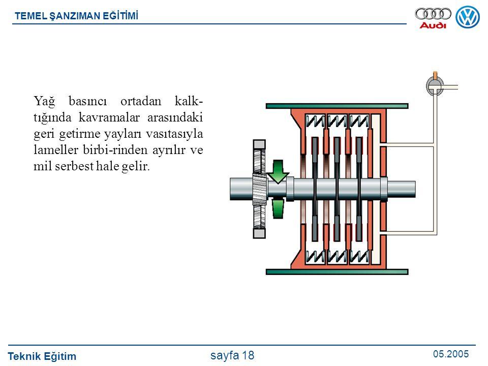 Teknik Eğitim 05.2005 sayfa 18 TEMEL ŞANZIMAN EĞİTİMİ Yağ basıncı ortadan kalk- tığında kavramalar arasındaki geri getirme yayları vasıtasıyla lamelle