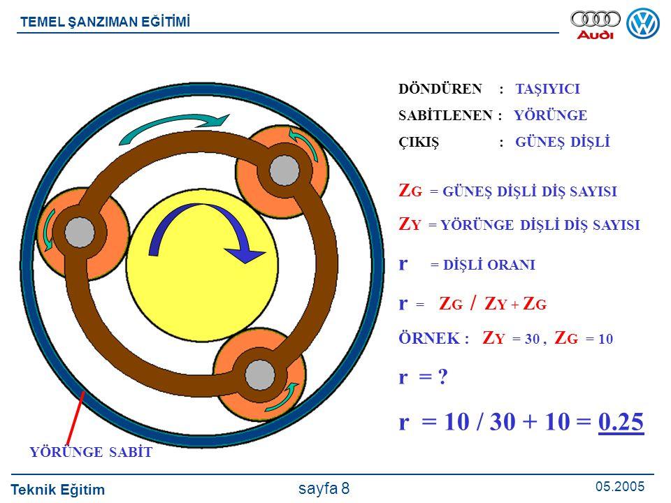Teknik Eğitim 05.2005 sayfa 8 TEMEL ŞANZIMAN EĞİTİMİ DÖNDÜREN : TAŞIYICI SABİTLENEN : YÖRÜNGE ÇIKIŞ : GÜNEŞ DİŞLİ Z G = GÜNEŞ DİŞLİ DİŞ SAYISI Z Y = Y
