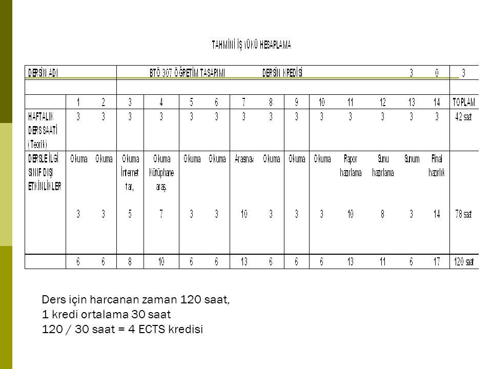 Ders için harcanan zaman 120 saat, 1 kredi ortalama 30 saat 120 / 30 saat = 4 ECTS kredisi