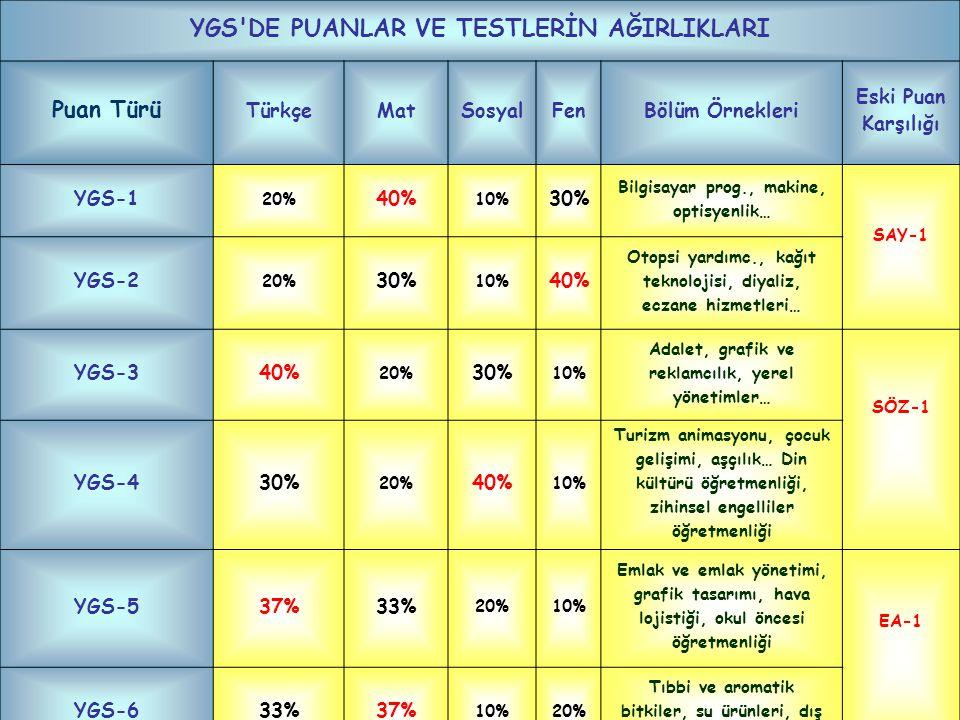 YGS'DE PUANLAR VE TESTLERİN AĞIRLIKLARI Puan Türü TürkçeMatSosyalFenBölüm Örnekleri Eski Puan Karşılığı YGS-1 20% 40% 10% 30% Bilgisayar prog., makine