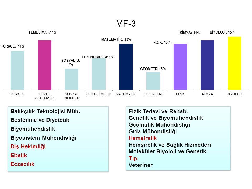 MF-3 Balıkçılık Teknolojisi Müh. Beslenme ve Diyetetik Biyomühendislik Biyosistem Mühendisliği Diş Hekimliği Ebelik Eczacılık Balıkçılık Teknolojisi M