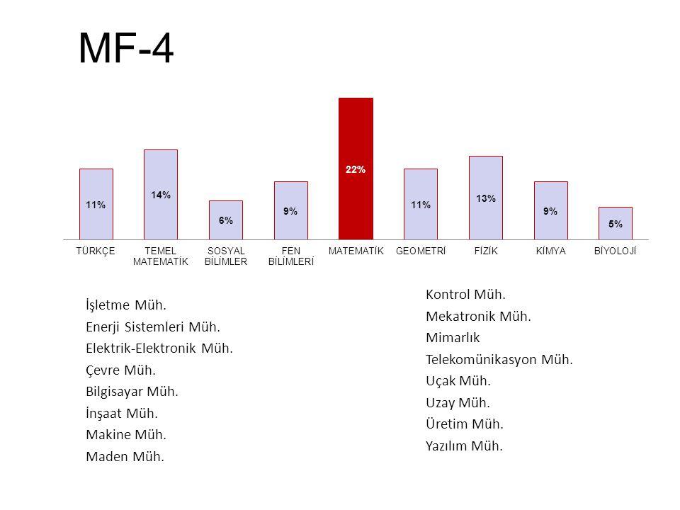MF-4 İşletme Müh. Enerji Sistemleri Müh. Elektrik-Elektronik Müh. Çevre Müh. Bilgisayar Müh. İnşaat Müh. Makine Müh. Maden Müh. Kontrol Müh. Mekatroni