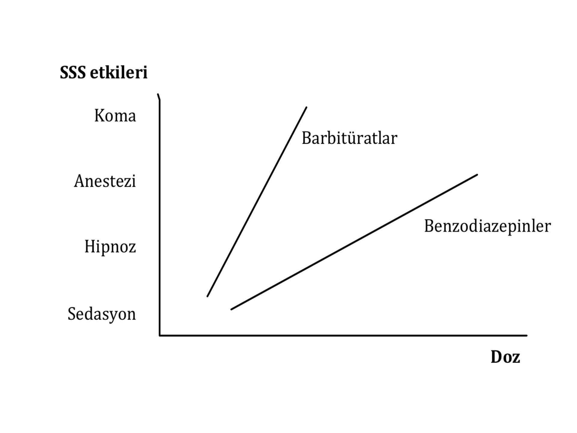 Ekstrapiramidal Yan Etkiler –Akut distonik reaksiyonlar –Akatisia –Parkinsonizm –Tardif diskinezi Sedasyon Otonomik Yan Etkiler –Ortostatik hipotansiyon (  -blokaj) –Atropin benzeri etkiler: Ağız-boğaz kuruluğu, midriyazis, bulanık görme, konstipasyon, ileus, taşikardi, idrar retansiyonu (anti muskarinik etkili olanlar) Yan Etkiler
