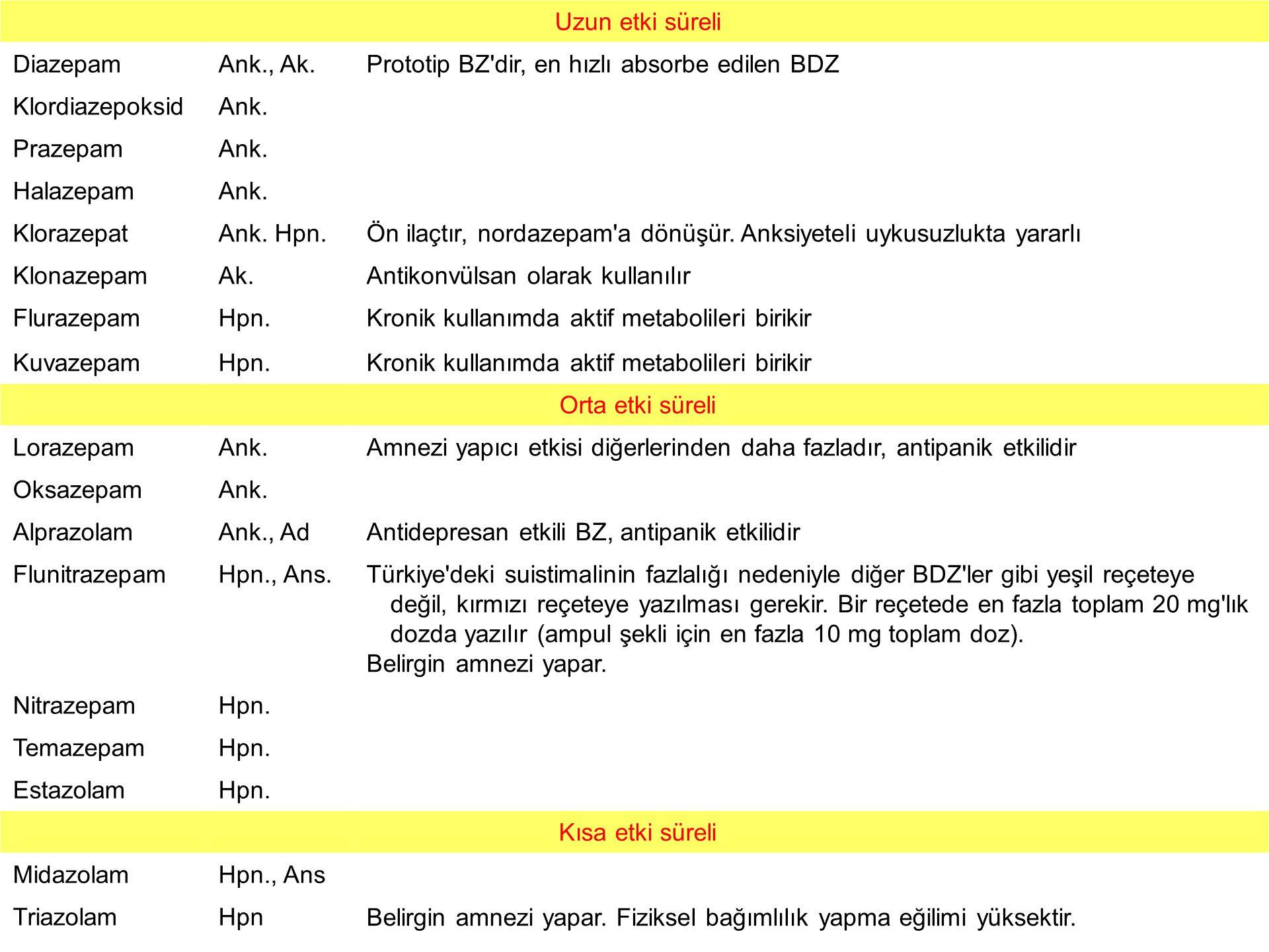 Dopaminerjik etkinliği artıran ilaçlar –Dopamin prekürsörü Levodopa –Dopaminerjik agonistler Bromokriptin Lisurid Pergolid Ropinirol Pramipeksol –MAO-B inhibitörü Selegilin Rasagilin –KOMT inhibitörü Tolkapon Entakapon –Amantadin Santral etkili antikolinerjik ilaçlar Biperiden Biperiden Bornaprin HCl Bornaprin HCl Triheksifenidil Triheksifenidil Benztropin mezilat Benztropin mezilat Orfenadrin Orfenadrin Prosiklidin Prosiklidin