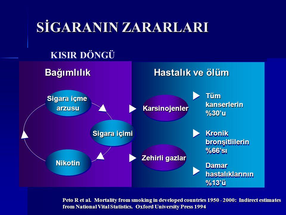 Bağımlılık derecesi- Fagerström Skalası Bağımlılık derecesi- Fagerström Skalası Sigara içme yasağı olan yerlerde zorlanıyor musunuz.