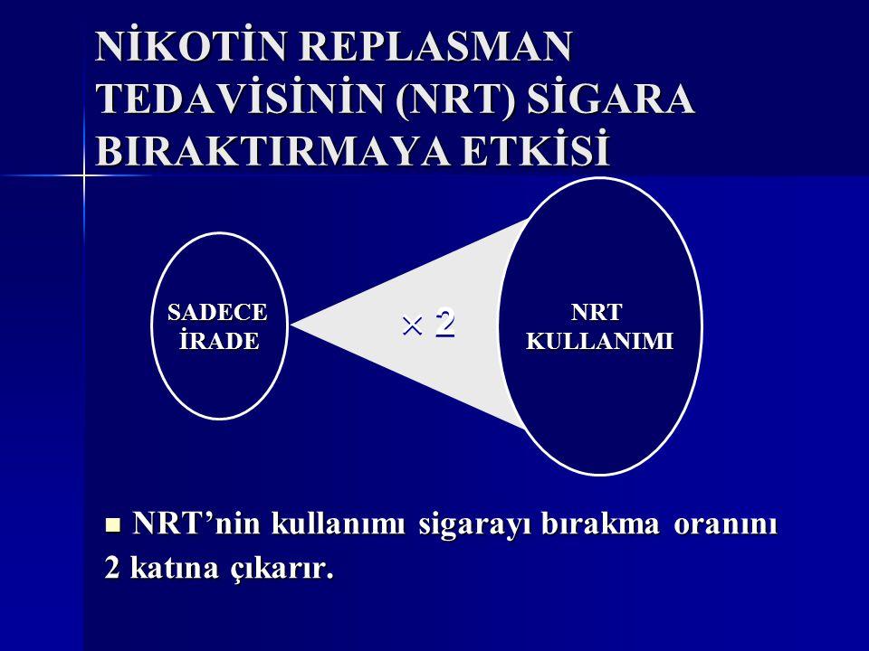 NİKOTİN REPLASMAN TEDAVİSİNİN (NRT) SİGARA BIRAKTIRMAYA ETKİSİ SADECEİRADE NRTKULLANIMI NRT'nin kullanımı sigarayı bırakma oranını NRT'nin kullanımı sigarayı bırakma oranını 2 katına çıkarır.
