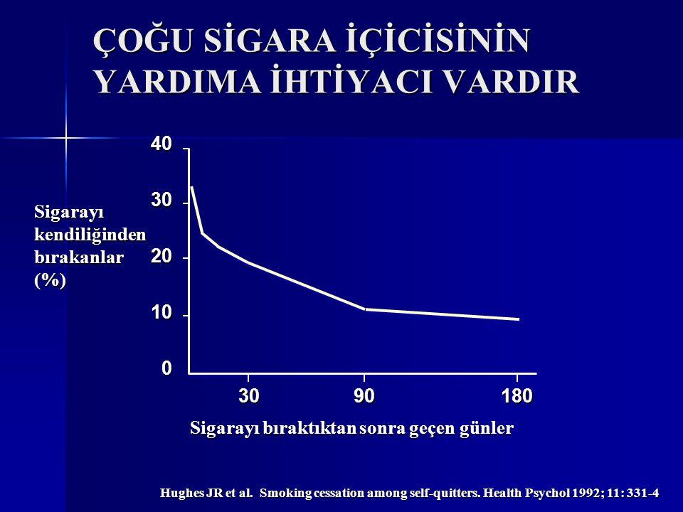 ÇOĞU SİGARA İÇİCİSİNİN YARDIMA İHTİYACI VARDIR Hughes JR et al. Smoking cessation among self-quitters. Health Psychol 1992; 11: 331-4 Sigarayıkendiliğ