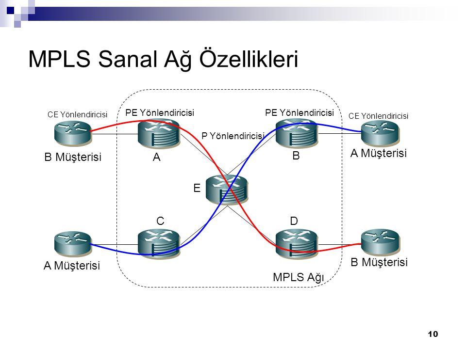 10 MPLS Sanal Ağ Özellikleri CE Yönlendiricisi PE Yönlendiricisi P Yönlendiricisi PE Yönlendiricisi CE Yönlendiricisi MPLS Ağı A Müşterisi B Müşterisi