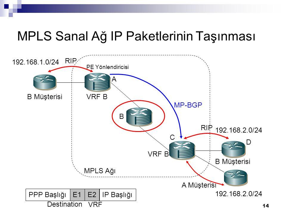 14 MPLS Sanal Ağ IP Paketlerinin Taşınması MPLS Ağı A Müşterisi B Müşterisi VRF B MP-BGP RIP PE Yönlendiricisi VRF B 192.168.1.0/24 192.168.2.0/24 PPP