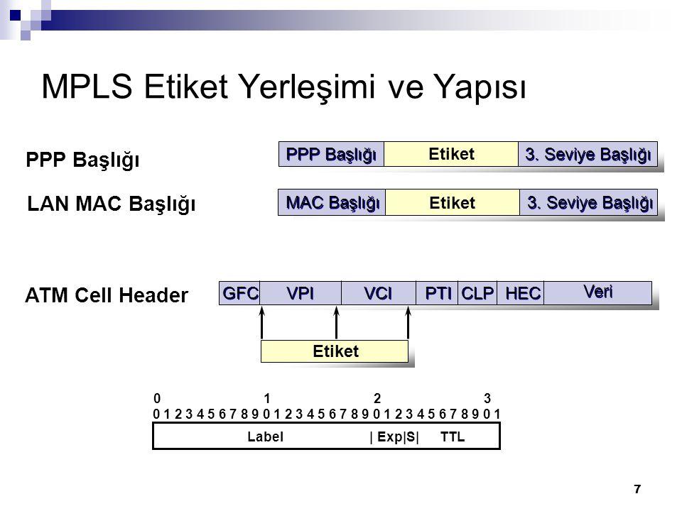 7 MPLS Etiket Yerleşimi ve Yapısı ATM Cell Header HEC Veri CLP PTI VCI GFC VPI Etiket PPP Başlığı LAN MAC Başlığı PPP Başlığı 3. Seviye Başlığı Etiket
