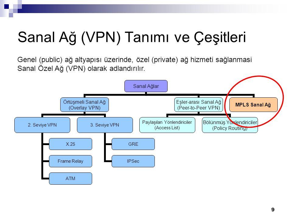 9 Sanal Ağ (VPN) Tanımı ve Çeşitleri Sanal Ağlar Örtüşmeli Sanal Ağ (Overlay VPN) 2. Seviye VPN X.25 Frame Relay ATM 3. Seviye VPN GRE IPSec Eşler-ara