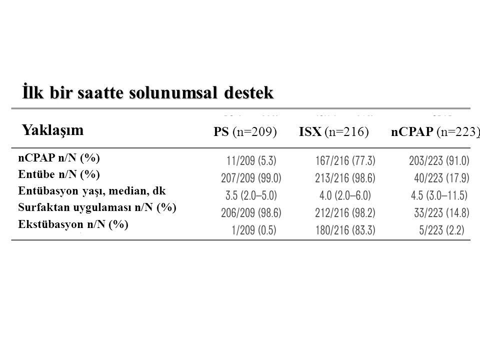 nCPAP n/N (%) Entübe n/N (%) Entübasyon yaşı, median, dk Surfaktan uygulaması n/N (%) Ekstübasyon n/N (%) Yaklaşım PS (n=209) ISX (n=216) nCPAP (n=223) İlk bir saatte solunumsal destek