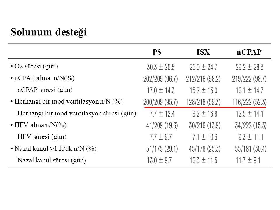 PS ISX nCPAP O2 süresi (gün) nCPAP alma n/N(%) nCPAP süresi (gün) Herhangi bir mod ventilasyon n/N (%) Herhangi bir mod ventilasyon süresi (gün) HFV alma n/N(%) HFV süresi (gün) Nazal kanül >1 lt/dk n/N (%) Nazal kanül süresi (gün) Solunum desteği