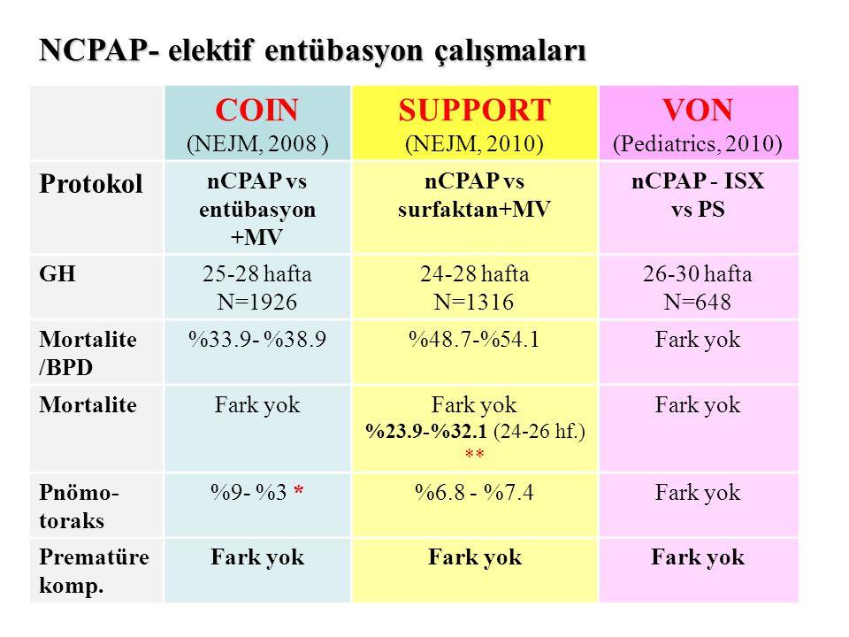 NCPAP- elektif entübasyon çalışmaları COIN (NEJM, 2008 ) SUPPORT (NEJM, 2010) VON (Pediatrics, 2010) Protokol nCPAP vs entübasyon +MV nCPAP vs surfakt