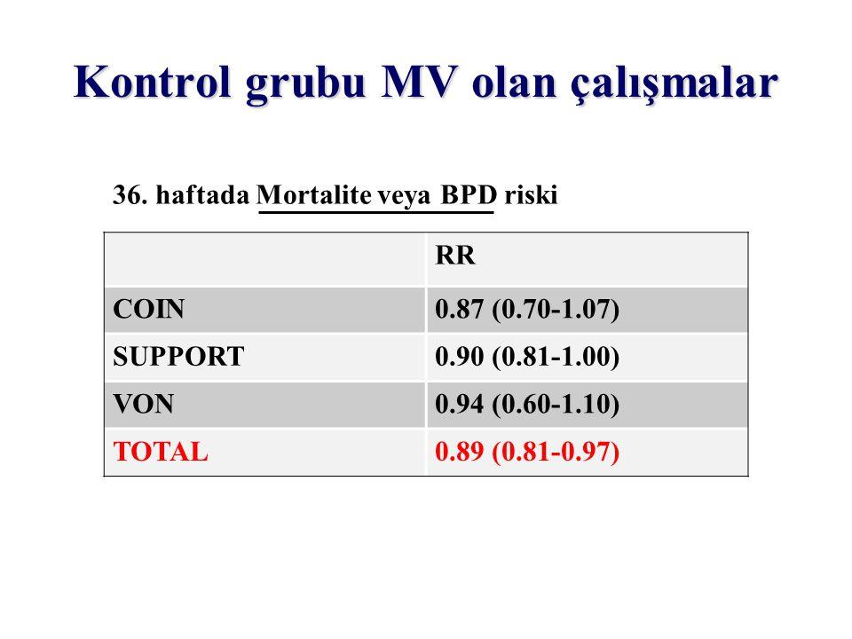 Kontrol grubu MV olan çalışmalar 36. haftada Mortalite veya BPD riski RR COIN0.87 (0.70-1.07) SUPPORT0.90 (0.81-1.00) VON0.94 (0.60-1.10) TOTAL0.89 (0