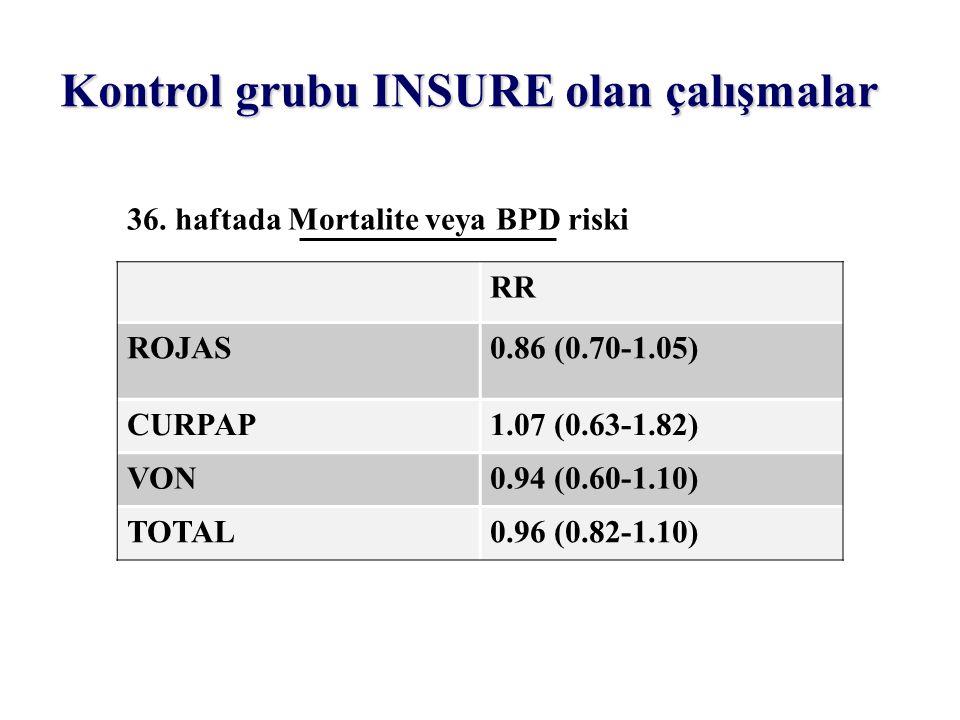 36. haftada Mortalite veya BPD riski RR ROJAS0.86 (0.70-1.05) CURPAP1.07 (0.63-1.82) VON0.94 (0.60-1.10) TOTAL0.96 (0.82-1.10) Kontrol grubu INSURE ol