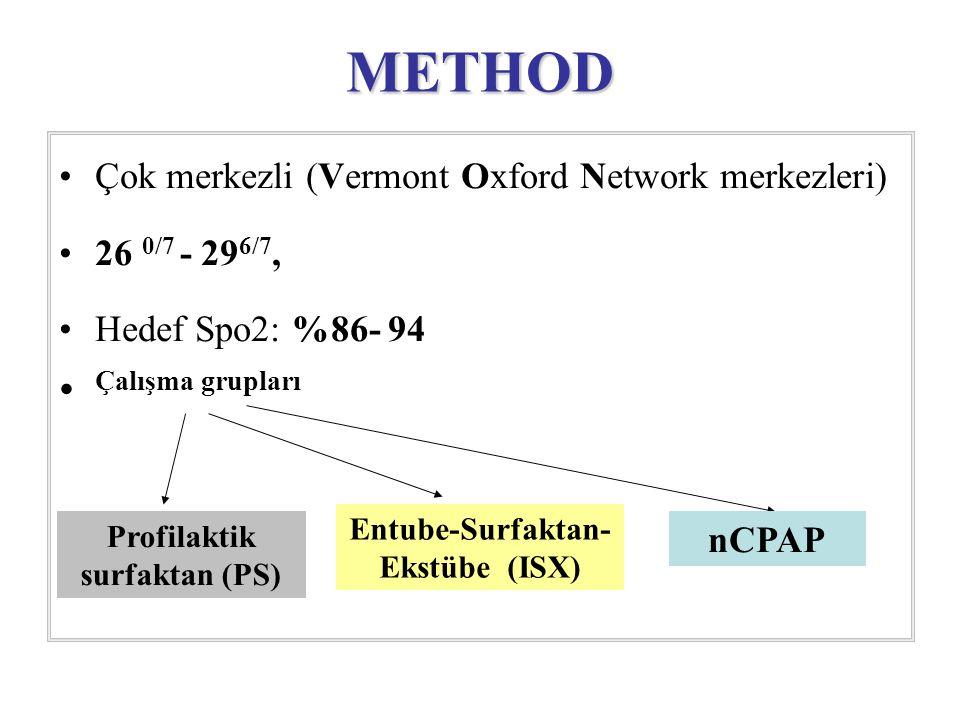 METHOD Çok merkezli (Vermont Oxford Network merkezleri) 26 0/7 - 29 6/7, Hedef Spo2: %86- 94 Çalışma grupları Profilaktik surfaktan (PS) Entube-Surfaktan- Ekstübe (ISX) nCPAP