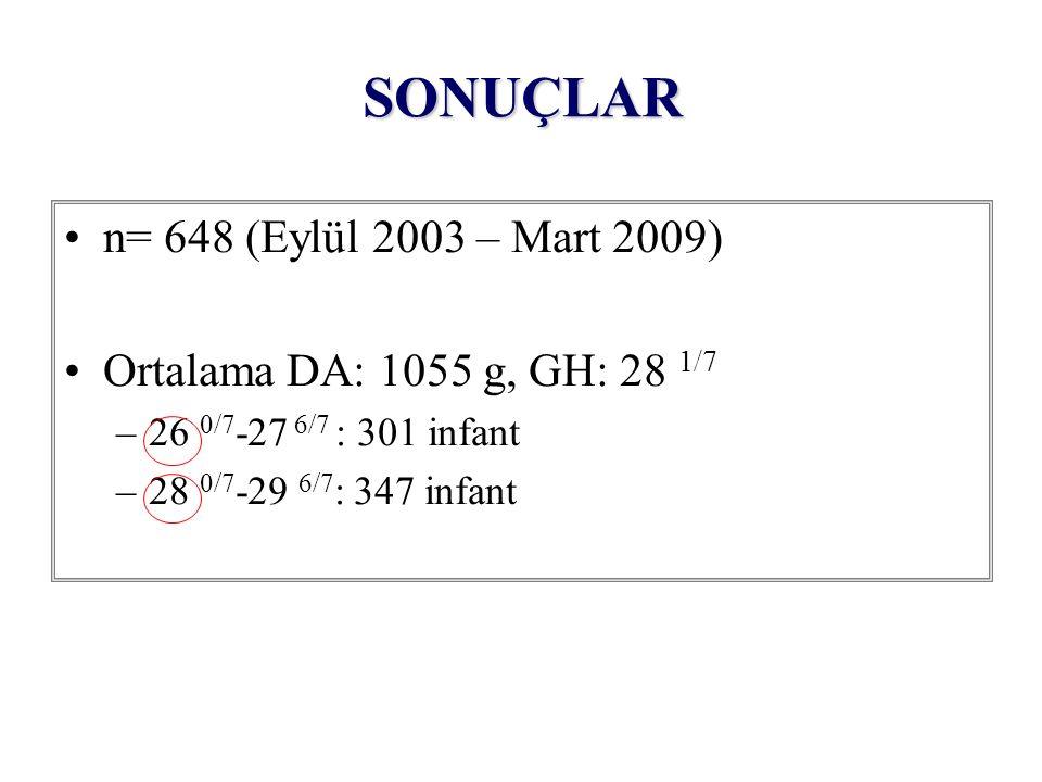 SONUÇLAR n= 648 (Eylül 2003 – Mart 2009) Ortalama DA: 1055 g, GH: 28 1/7 –26 0/7 -27 6/7 : 301 infant –28 0/7 -29 6/7 : 347 infant