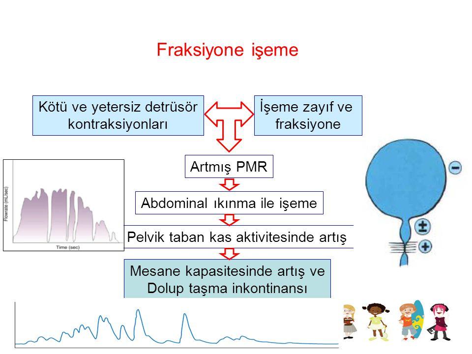 Fraksiyone işeme Kötü ve yetersiz detrüsör kontraksiyonları İşeme zayıf ve fraksiyone Artmış PMR Abdominal ıkınma ile işeme Pelvik taban kas aktivites