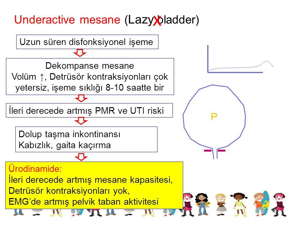 Underactive mesane ( Lazy bladder) x Uzun süren disfonksiyonel işeme Dekompanse mesane Volüm ↑, Detrüsör kontraksiyonları çok yetersiz, işeme sıklığı