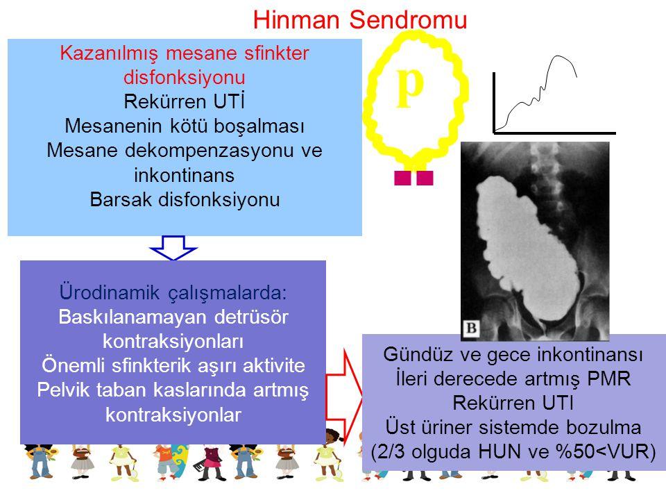 Hinman Sendromu Kazanılmış mesane sfinkter disfonksiyonu Rekürren UTİ Mesanenin kötü boşalması Mesane dekompenzasyonu ve inkontinans Barsak disfonksiy