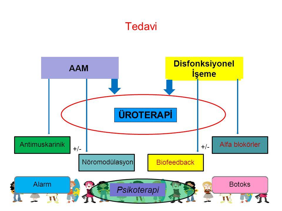 AAM Disfonksiyonel İşeme ÜROTERAPİ Psikoterapi Antimuskarinik Nöromodülasyon Biofeedback Alfa blokörler BotoksAlarm +/- Tedavi