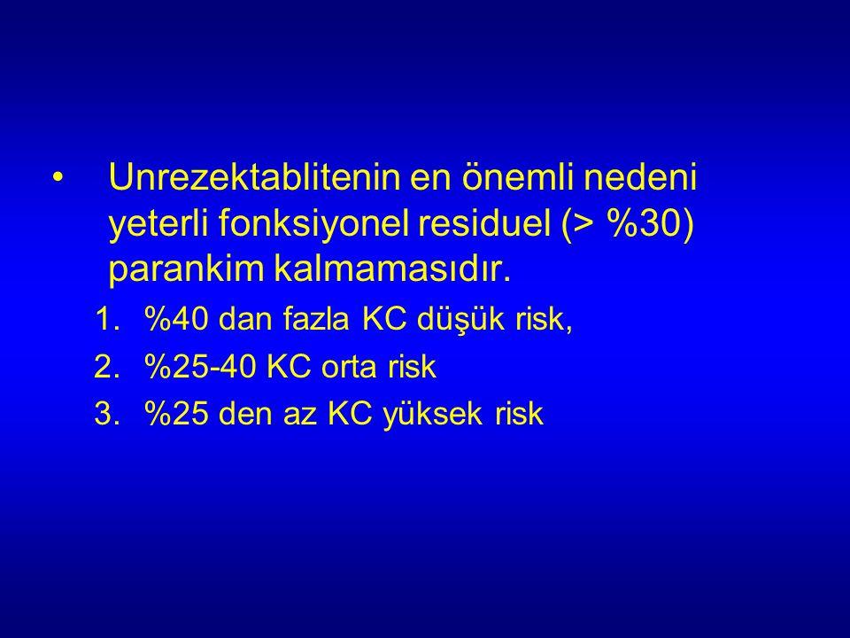 Unrezektablitenin en önemli nedeni yeterli fonksiyonel residuel (> %30) parankim kalmamasıdır. 1.%40 dan fazla KC düşük risk, 2.%25-40 KC orta risk 3.