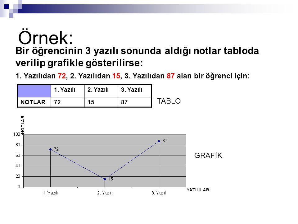Örnek: 1. Yazılı2. Yazılı3. Yazılı NOTLAR721587 Bir öğrencinin 3 yazılı sonunda aldığı notlar tabloda verilip grafikle gösterilirse: 1. Yazılıdan 72,