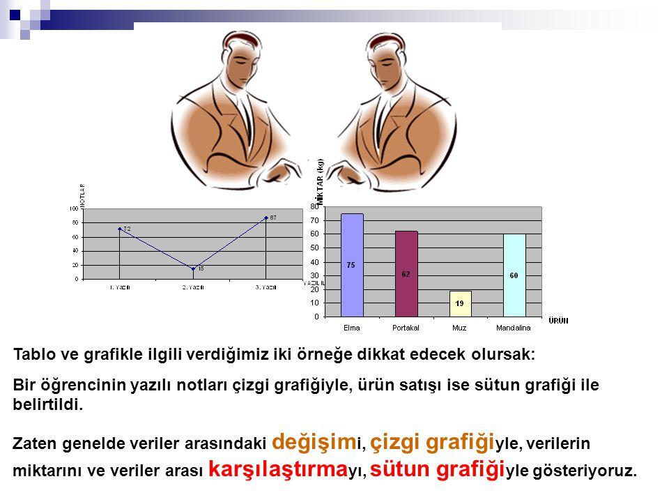 Tablo ve grafikle ilgili verdiğimiz iki örneğe dikkat edecek olursak: Bir öğrencinin yazılı notları çizgi grafiğiyle, ürün satışı ise sütun grafiği il