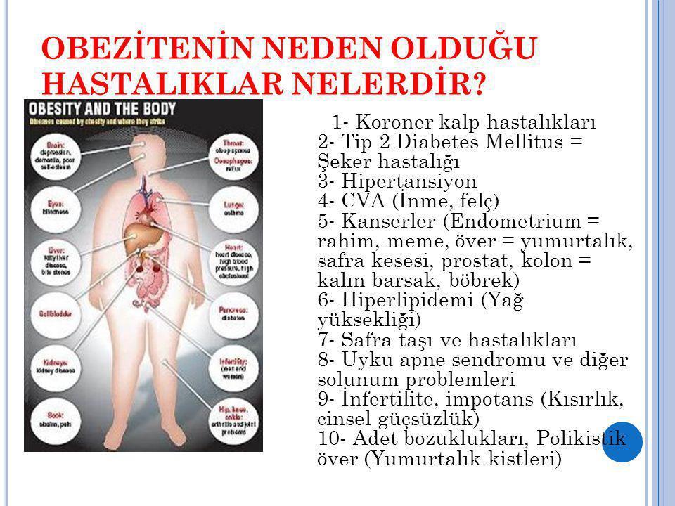 OBEZİTENİN NEDEN OLDUĞU HASTALIKLAR NELERDİR? 1- Koroner kalp hastalıkları 2- Tip 2 Diabetes Mellitus = Şeker hastalığı 3- Hipertansiyon 4- CVA (İnme,