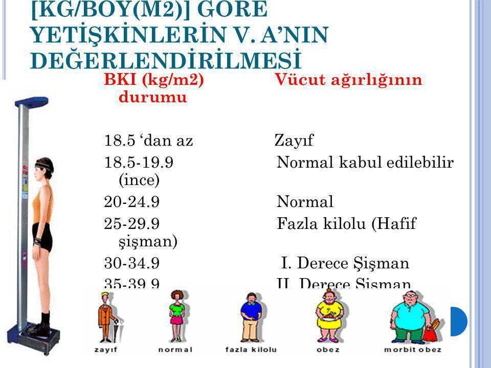 BEDEN KÜTLE İNDEKSİNE [KG/BOY(M2)] GÖRE YETİŞKİNLERİN V. A'NIN DEĞERLENDİRİLMESİ BKI (kg/m2) Vücut ağırlığının durumu 18.5 'dan az Zayıf 18.5-19.9 Nor