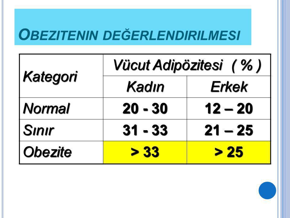 Kategori Vücut Adipözitesi ( % ) KadınErkek Normal 20 - 30 12 – 20 Sınır 31 - 33 21 – 25 Obezite > 33 > 25 O BEZITENIN DEĞERLENDIRILMESI
