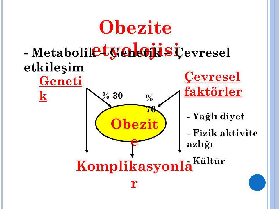 Obezite etyolojisi - Metabolik – Genetik – Çevresel etkileşim Geneti k Çevresel faktörler - Yağlı diyet - Fizik aktivite azlığı - Kültür Obezit e Komp