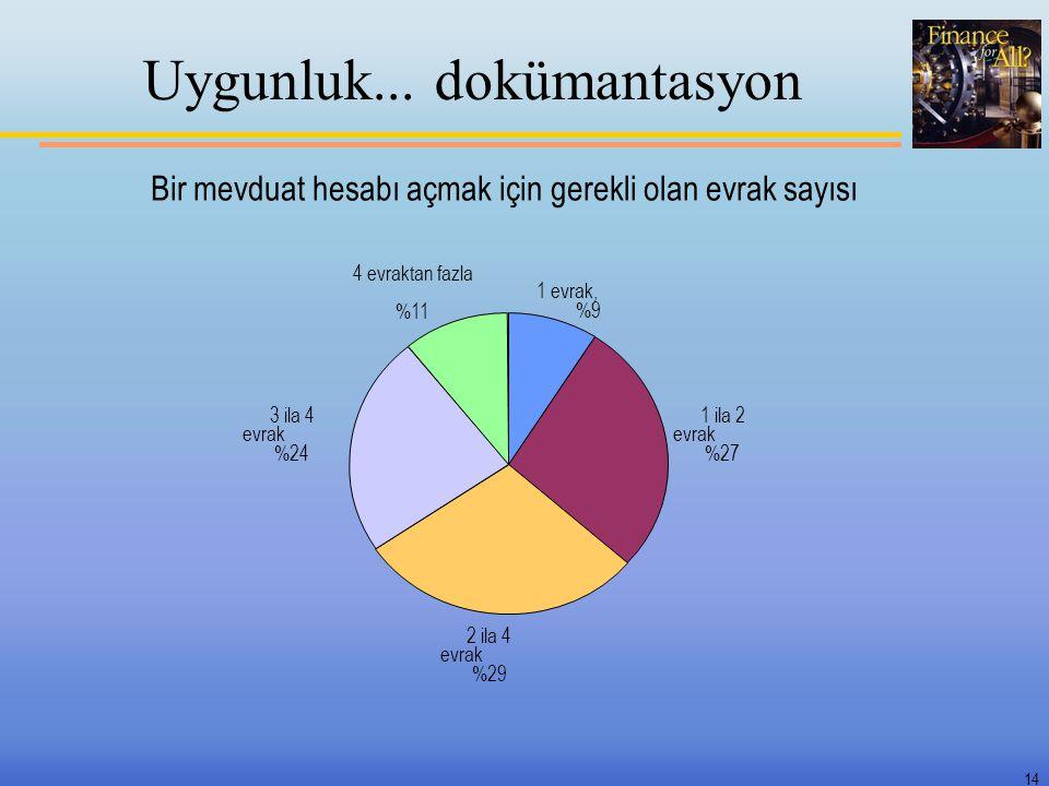 14 Uygunluk... dokümantasyon Bir mevduat hesabı açmak için gerekli olan evrak sayısı 1 evrak, %9%9 1 ila 2 evrak %27 2 ila 4 evrak %29 3 ila 4 evrak %