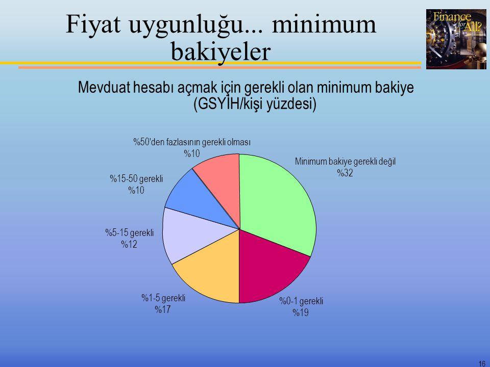 16 Fiyat uygunluğu... minimum bakiyeler Mevduat hesabı açmak için gerekli olan minimum bakiye (GSYİH/kişi yüzdesi) Minimum bakiye gerekli değil %32 %0