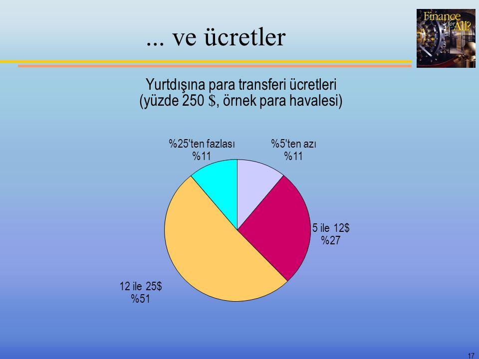 17... ve ücretler Yurtdışına para transferi ücretleri (yüzde 250 $, örnek para havalesi) %5'ten azı %11 5 ile 12$ %27 12 ile 25$ %51 %25'ten fazlası %
