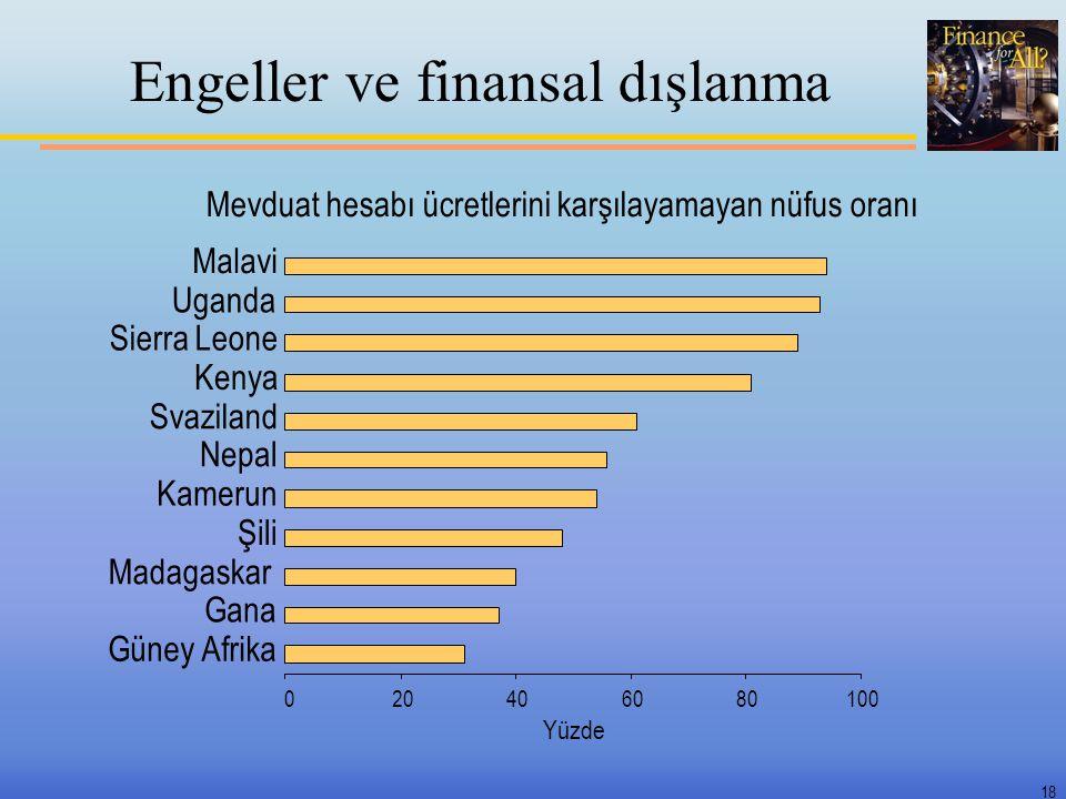 18 Engeller ve finansal dışlanma Mevduat hesabı ücretlerini karşılayamayan nüfus oranı 020406080100 Güney Afrika Gana Madagaskar Şili Kamerun Nepal Sv