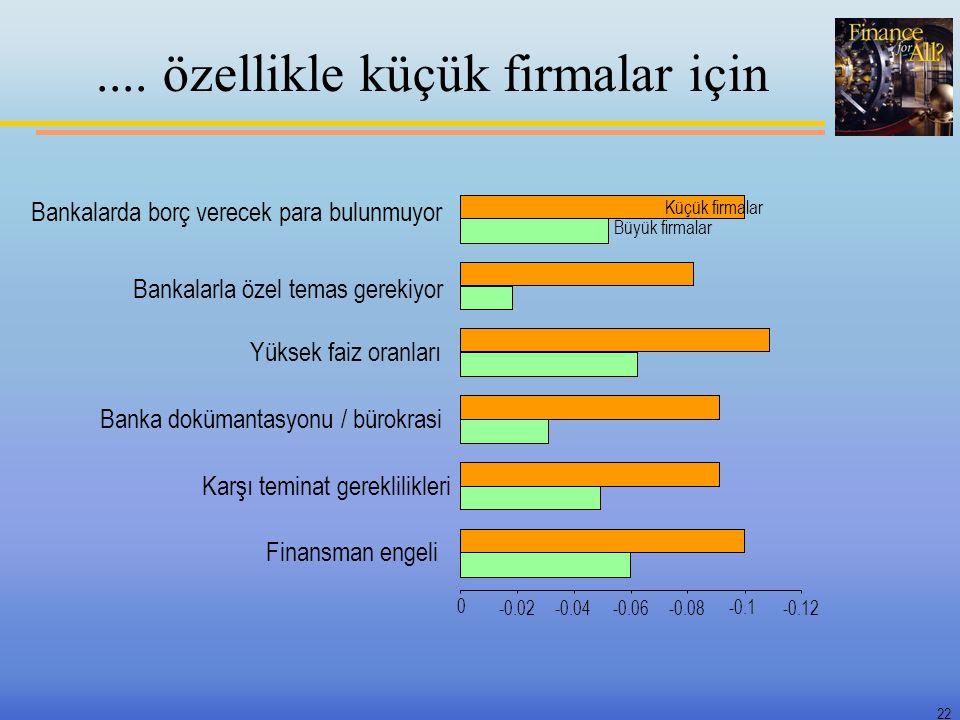 22.... özellikle küçük firmalar için -0.12 -0.1 -0.08-0.06-0.04-0.02 0 Finansman engeli Karşı teminat gereklilikleri Banka dokümantasyonu / bürokrasi