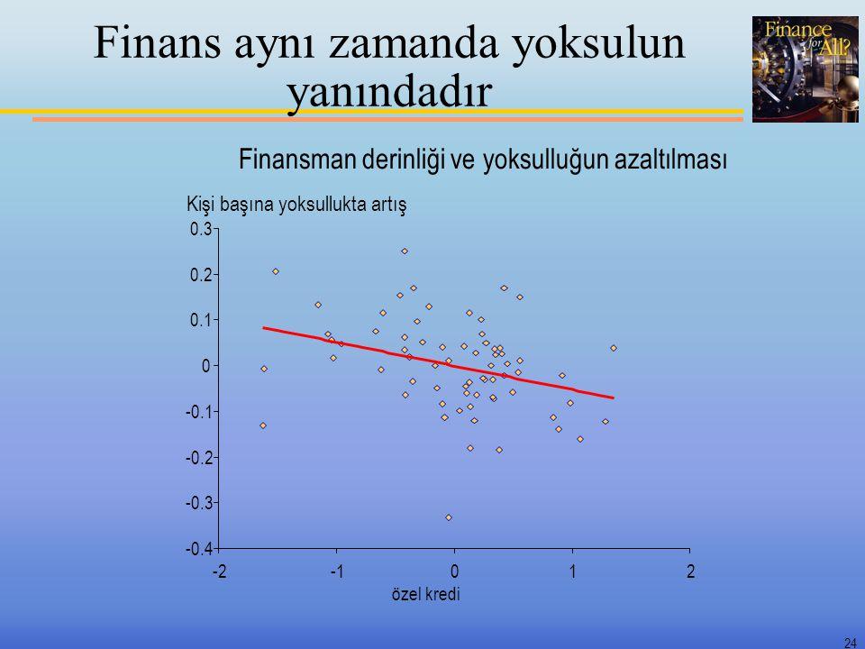 24 Finans aynı zamanda yoksulun yanındadır Finansman derinliği ve yoksulluğun azaltılması -0.4 -0.3 -0.2 -0.1 0 0.1 0.2 0.3 -2012 özel kredi Kişi başı