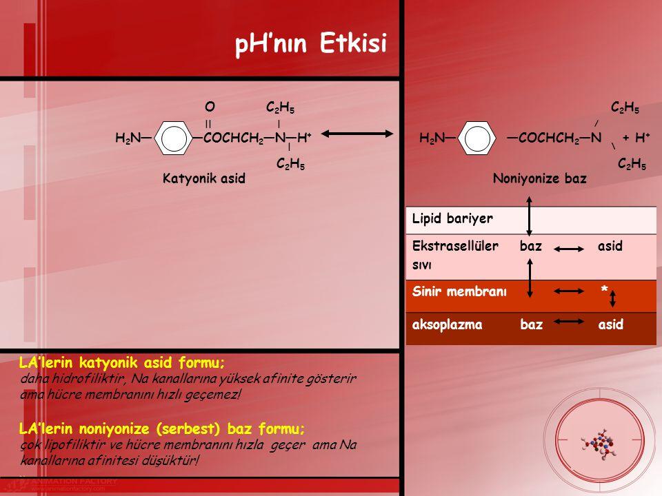 pH'nın Etkisi O C 2 H 5 C 2 H 5 || | / H 2 N― ―COCHCH 2 ―N―H + H 2 N― ―COCHCH 2 ―N + H + | \ C 2 H 5 C 2 H 5 Katyonik asid Noniyonize baz Lipid bariyer Ekstrasellüler baz asid sıvı Sinir membranı * aksoplazma baz asid LA'lerin katyonik asid formu; daha hidrofiliktir, Na kanallarına yüksek afinite gösterir ama hücre membranını hızlı geçemez.