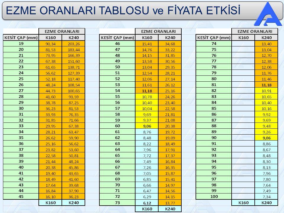 EZME ORANLARI TABLOSU ve FİYATA ETKİSİ