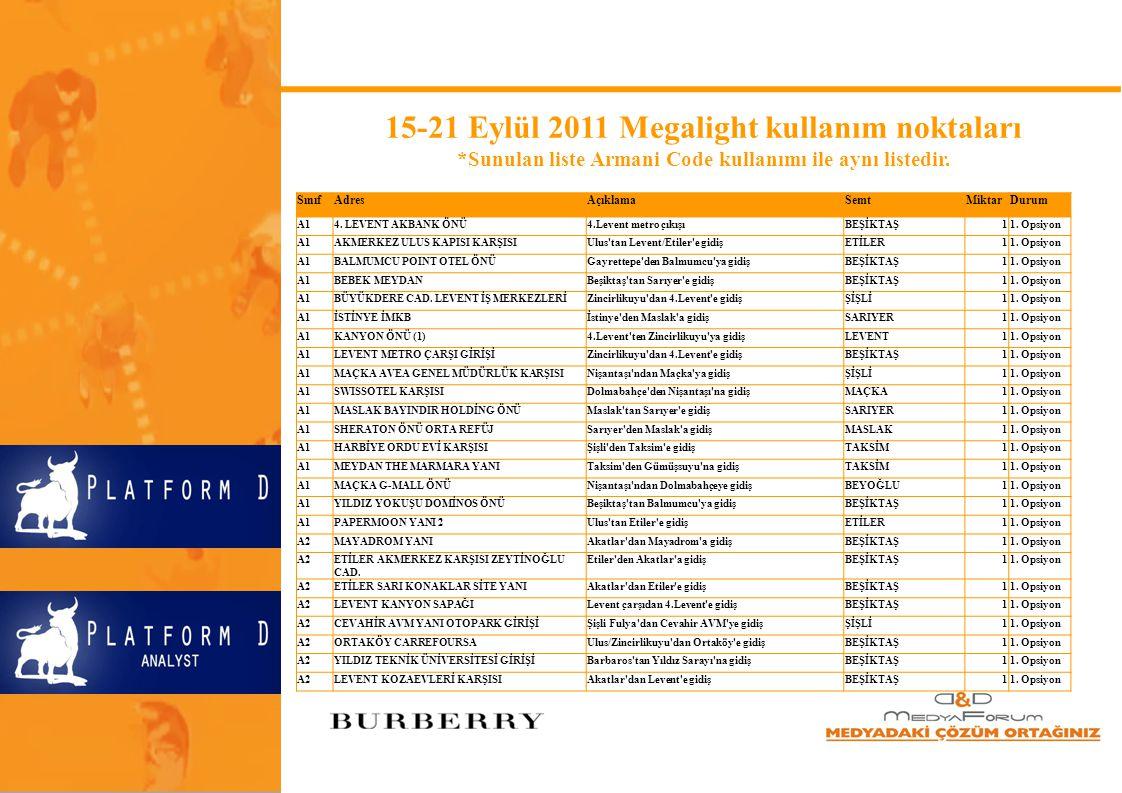 15-21 Eylül 2011 Megalight kullanım noktaları *Sunulan liste Armani Code kullanımı ile aynı listedir. SınıfAdresAçıklamaSemtMiktarDurum A14. LEVENT AK