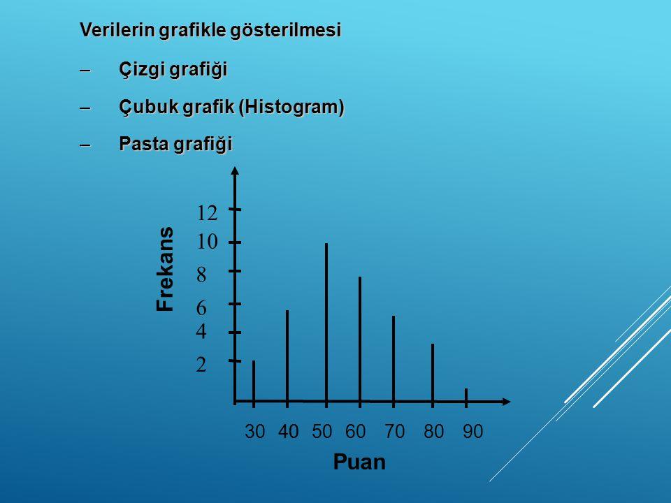 Verilerin grafikle gösterilmesi –Çizgi grafiği –Çubuk grafik (Histogram) –Pasta grafiği Frekans Puan 2 4 6 8 10 12 3040506070809040
