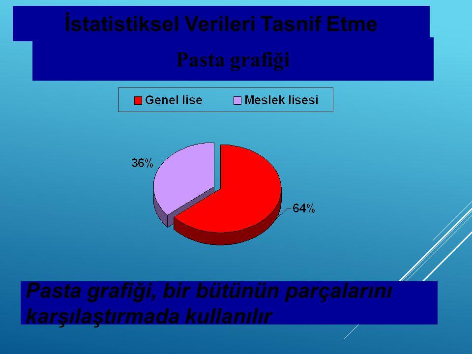 Pasta grafiği İstatistiksel Verileri Tasnif Etme Pasta grafiği, bir bütünün parçalarını karşılaştırmada kullanılır