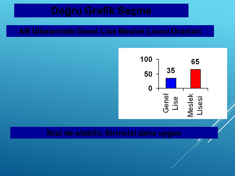 Doğru Grafik Seçme AB Ülkelerinde Genel Lise Meslek Lisesi Oranları İkisi de olabilir. Birincisi daha uygun